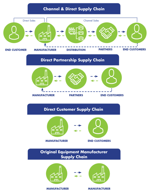 FullCRM_Manufacturing_SuplyChain_Graph